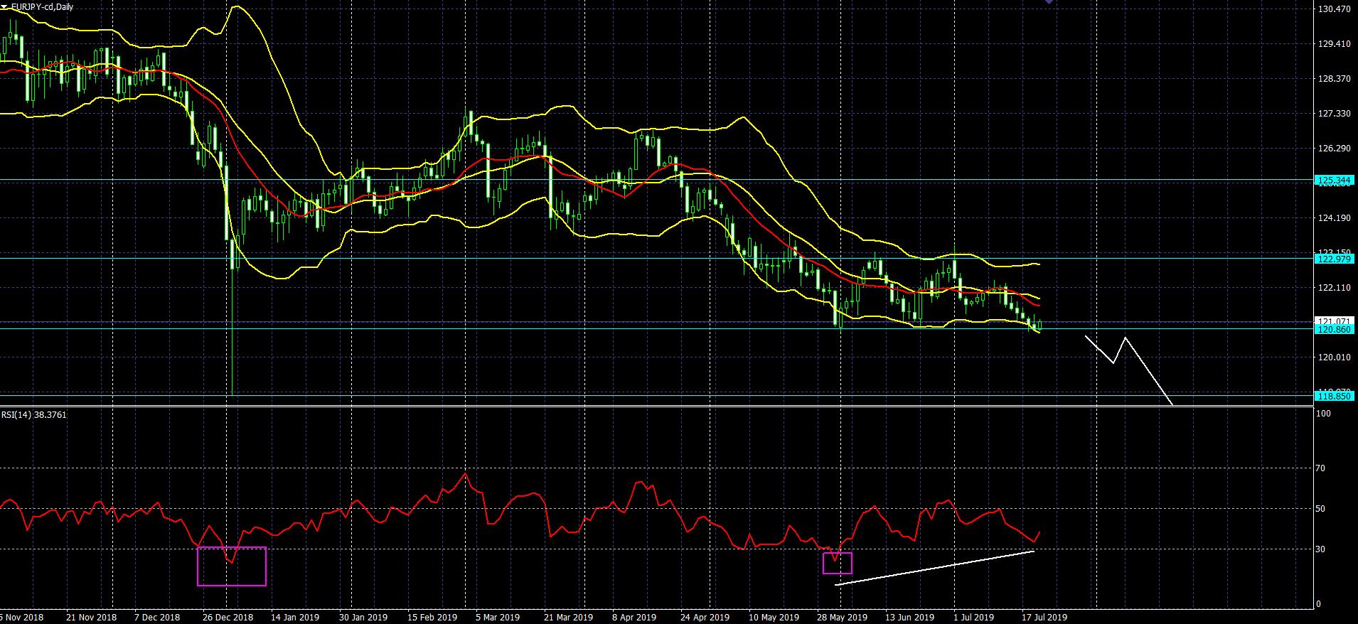 Scalping,technique,euro-yen,euro-dollar,dollar-yen