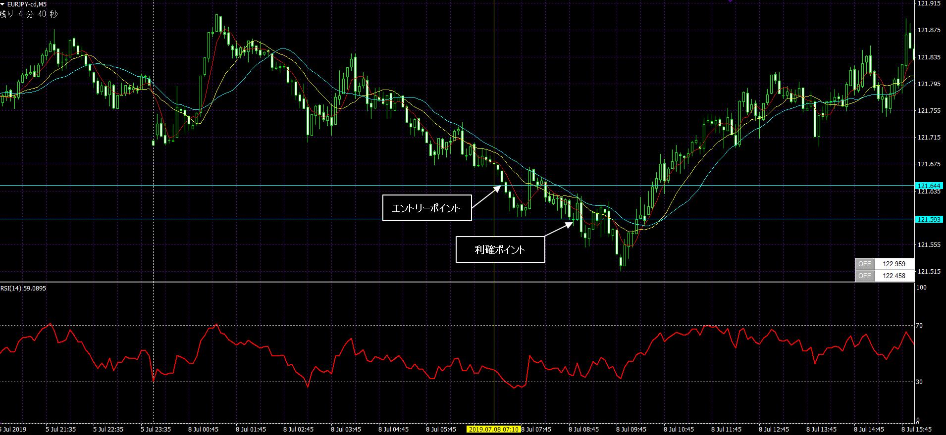 scalping,technique,euro-yen,euro-dollar,dollar-yen,trade